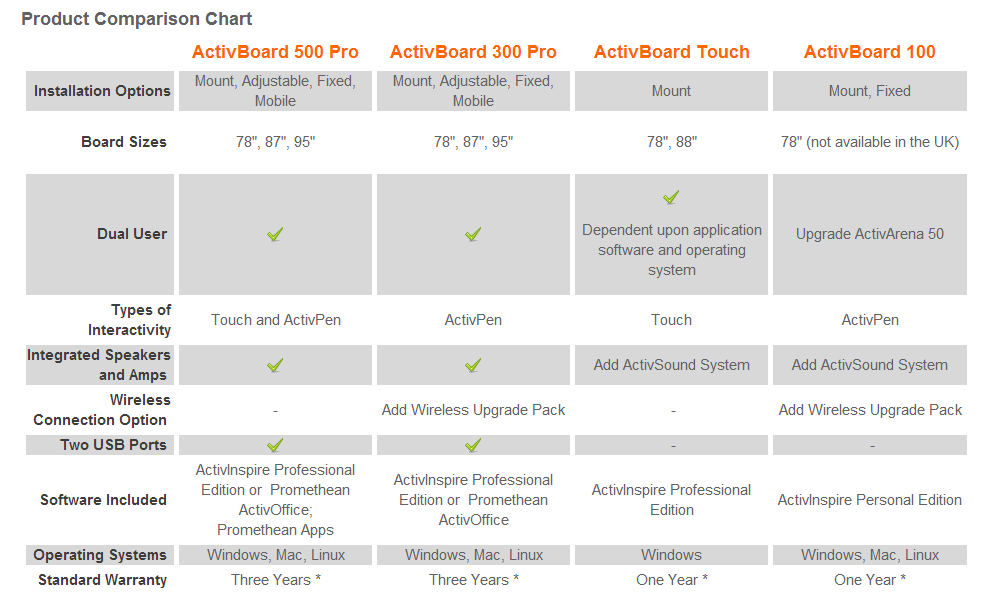 promethean_product_comparison_chart